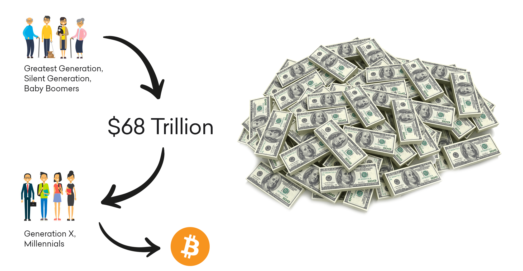 How 'The Great Wealth Transfer' Could Give Bitcoin a $1 ...