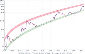 コイン 価格 推移 ビット 【誕生~2020年】ビットコイン(Bitcoin/BTC)の歴史と価格推移のまとめ